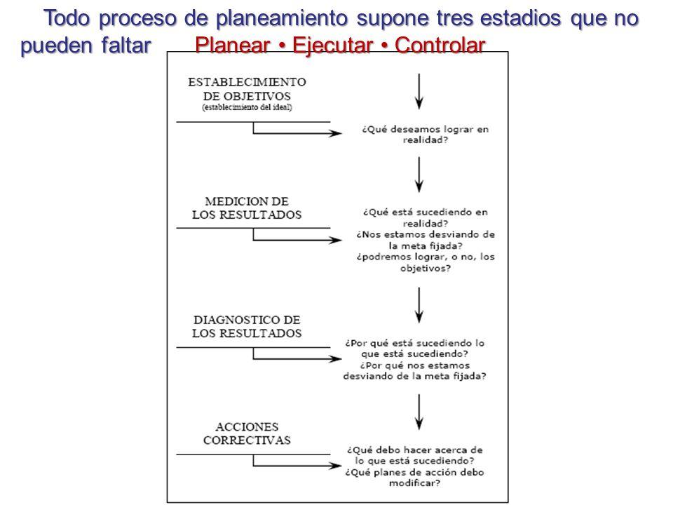 Todo proceso de planeamiento supone tres estadios que no pueden faltar Planear • Ejecutar • Controlar