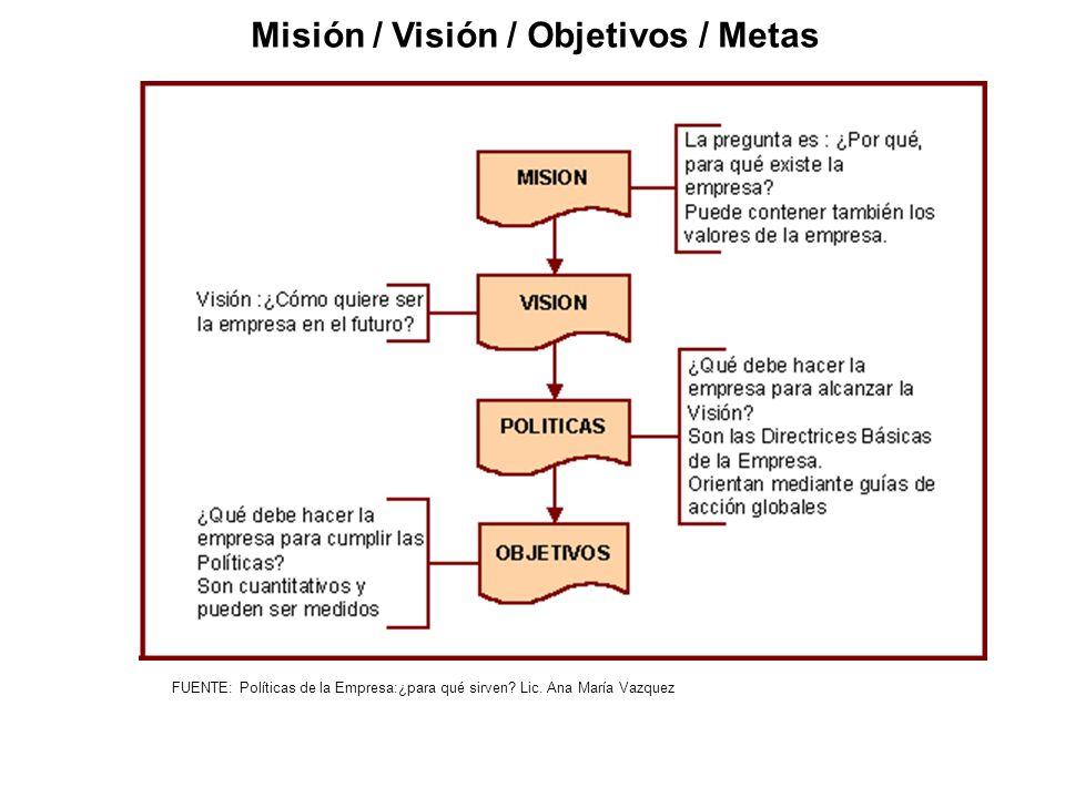 Misión / Visión / Objetivos / Metas