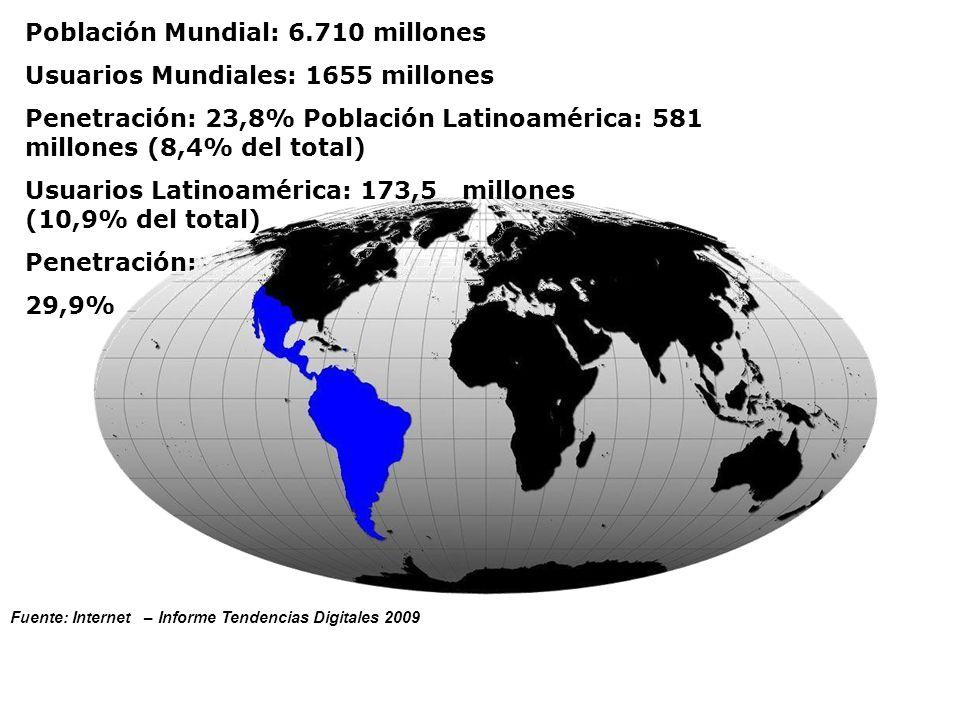 Población Mundial: 6.710 millones Usuarios Mundiales: 1655 millones