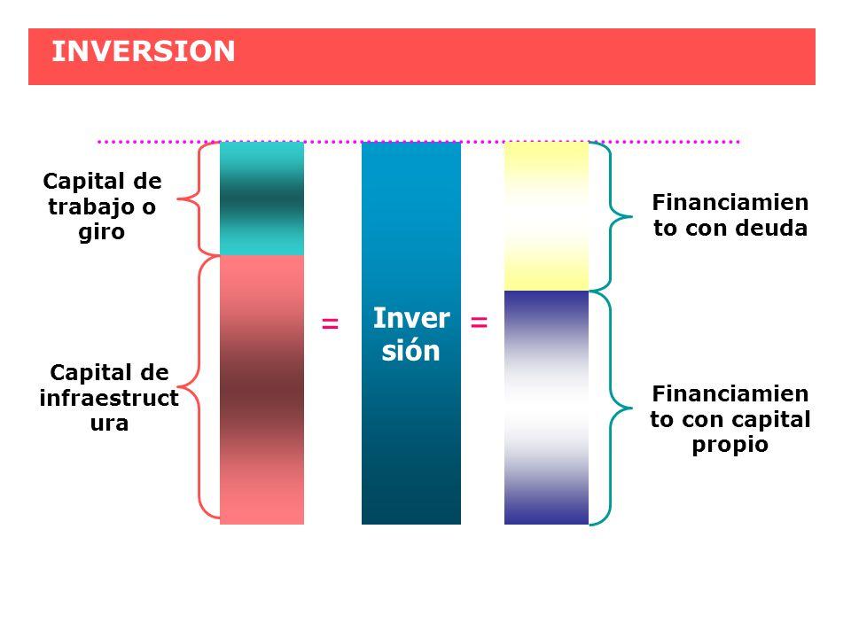 = = INVERSION Inversión Capital de trabajo o giro