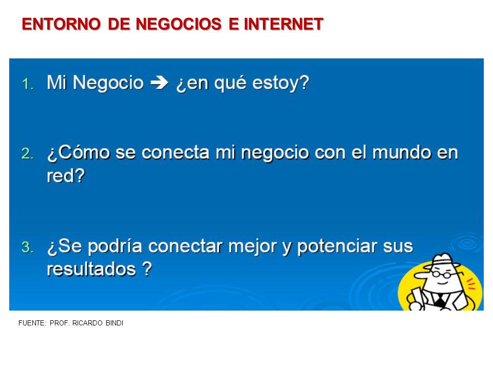ENTORNO DE NEGOCIOS E INTERNET