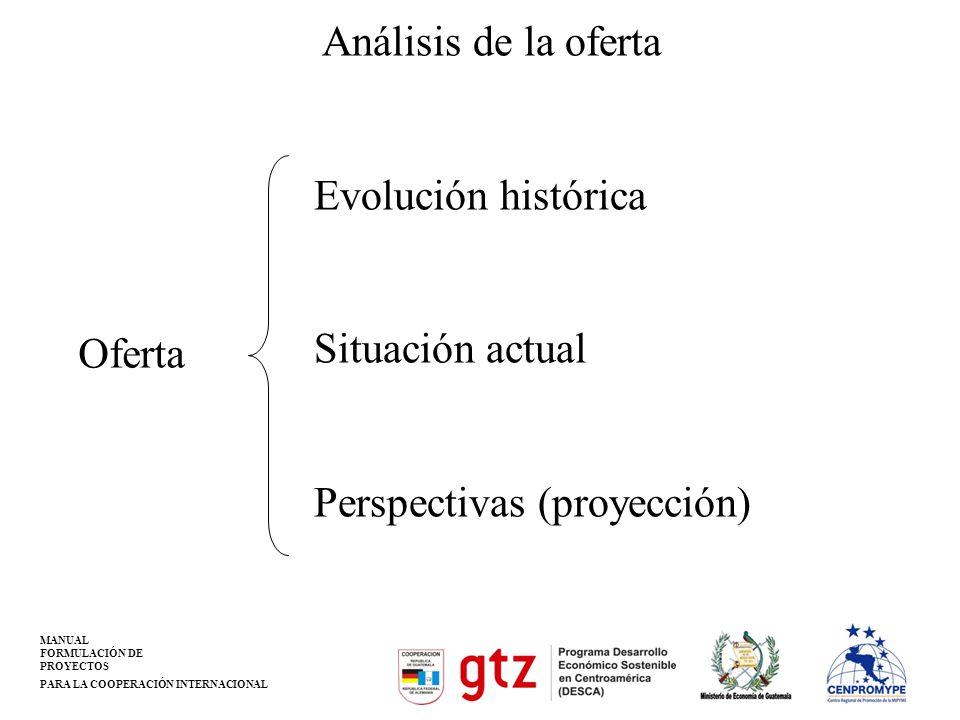 Análisis de la oferta Evolución histórica Situación actual Perspectivas (proyección) Oferta