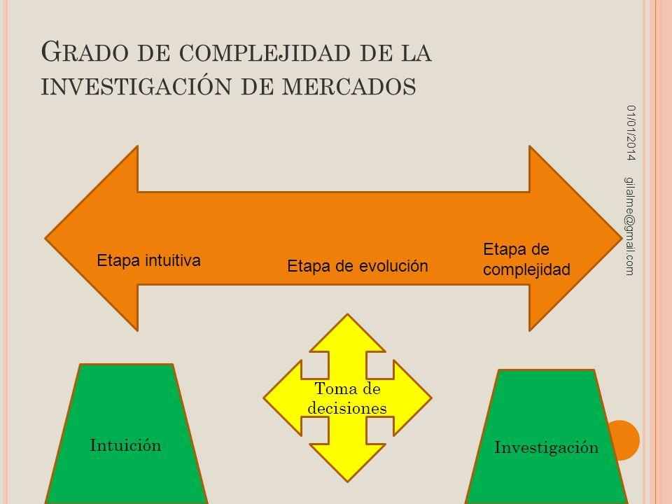 Grado de complejidad de la investigación de mercados
