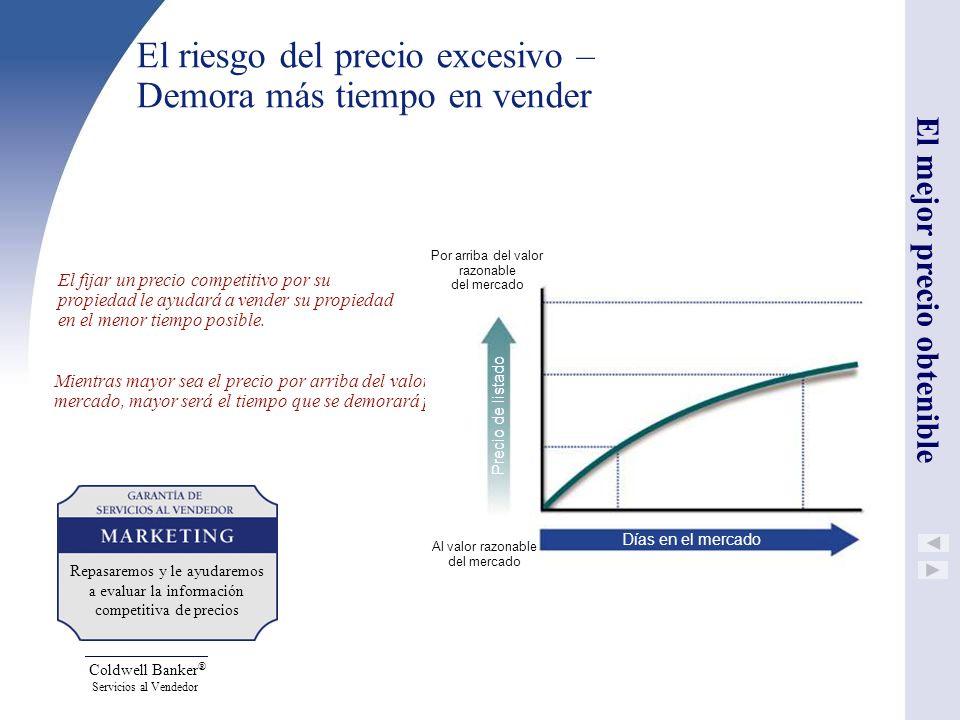 El riesgo del precio excesivo – Demora más tiempo en vender
