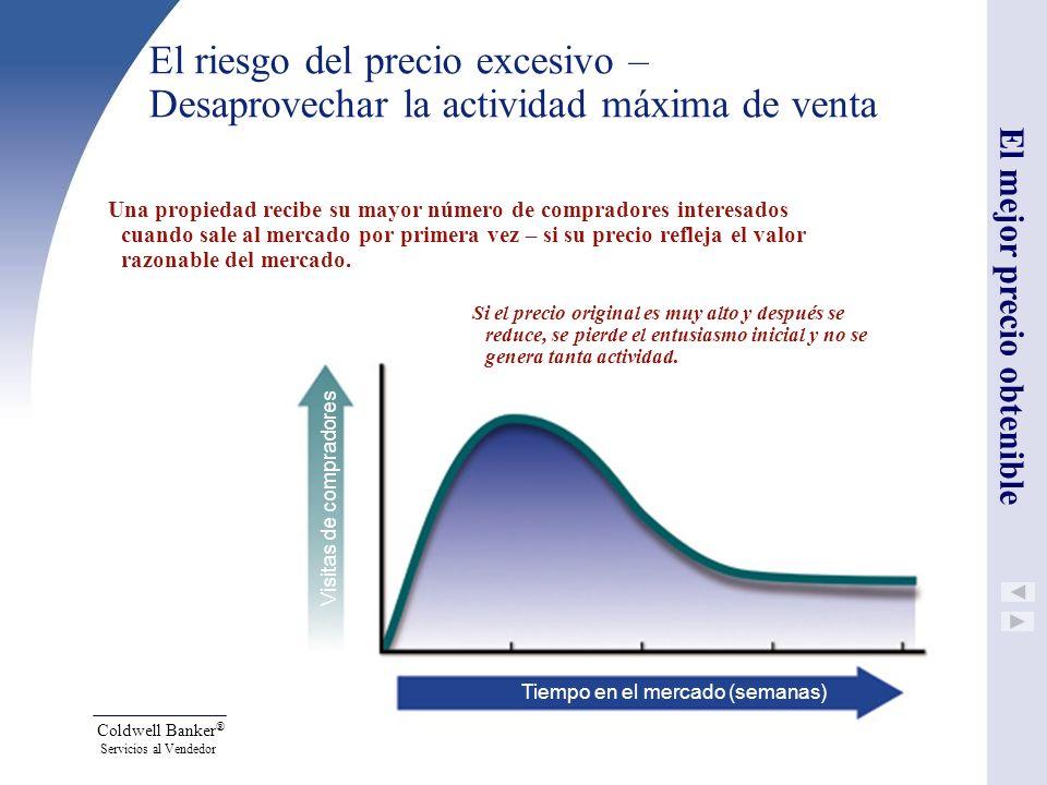 El riesgo del precio excesivo – Desaprovechar la actividad máxima de venta