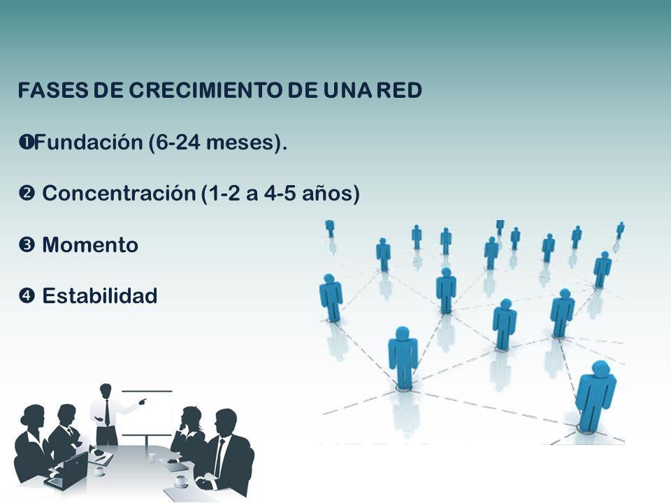 FASES DE CRECIMIENTO DE UNA RED