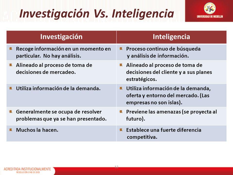 Investigación Vs. Inteligencia