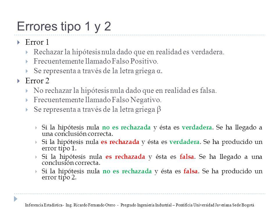 Errores tipo 1 y 2 Error 1 Error 2