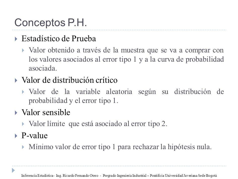 Conceptos P.H. Estadístico de Prueba Valor de distribución crítico