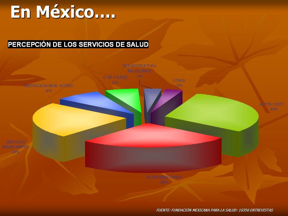 En México…. FUENTE: FUNDACIÓN MEXICANA PARA LA SALUD: 10356 ENTREVISTAS