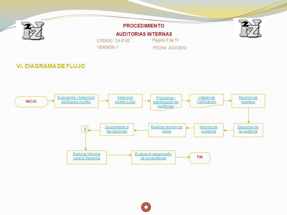 VI. DIAGRAMA DE FLUJO PROCEDIMIENTO AUDITORIAS INTERNAS