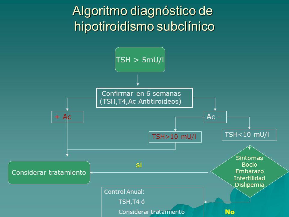 Algoritmo diagnóstico de hipotiroidismo subclínico