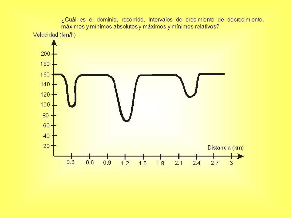 ¿Cuál es el dominio, recorrido, intervalos de crecimiento de decrecimiento, máximos y mínimos absolutos y máximos y mínimos relativos