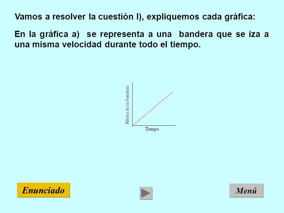 Enunciado Vamos a resolver la cuestión I), expliquemos cada gráfica: