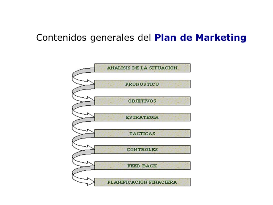 Contenidos generales del Plan de Marketing