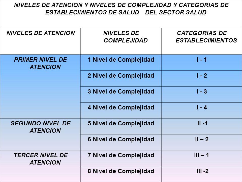 NIVELES DE COMPLEJIDAD CATEGORIAS DE ESTABLECIMIENTOS