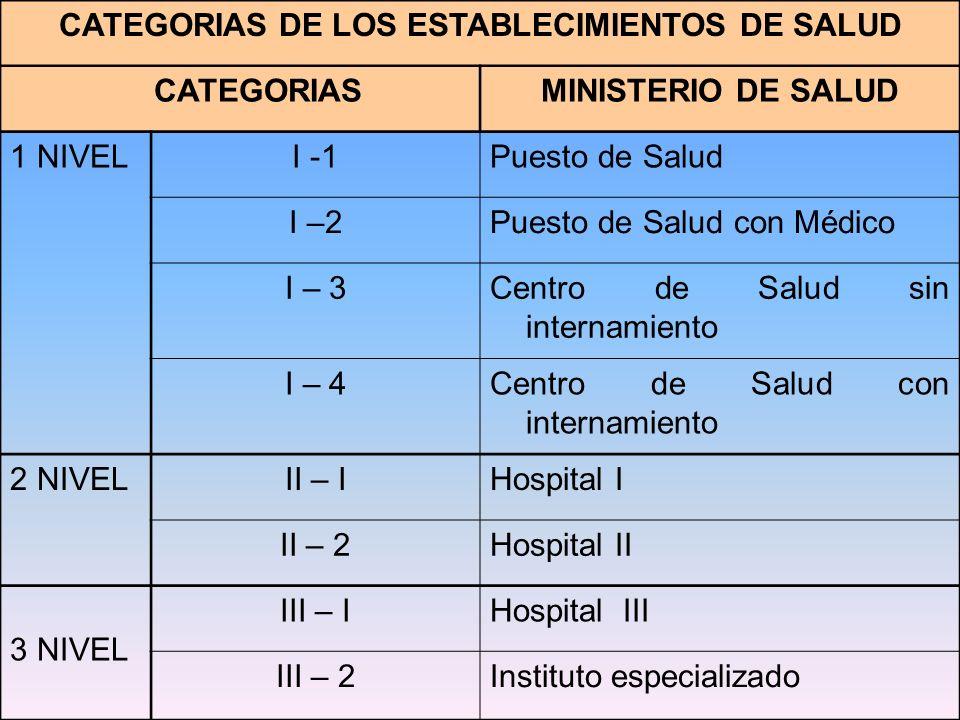 CATEGORIAS DE LOS ESTABLECIMIENTOS DE SALUD