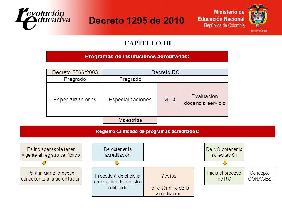 Decreto 1295 de 2010 CAPÍTULO III