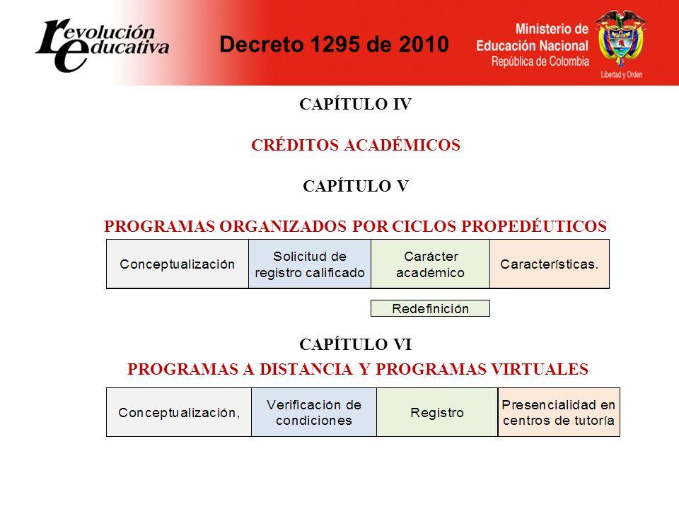 Decreto 1295 de 2010 CAPÍTULO IV CRÉDITOS ACADÉMICOS CAPÍTULO V