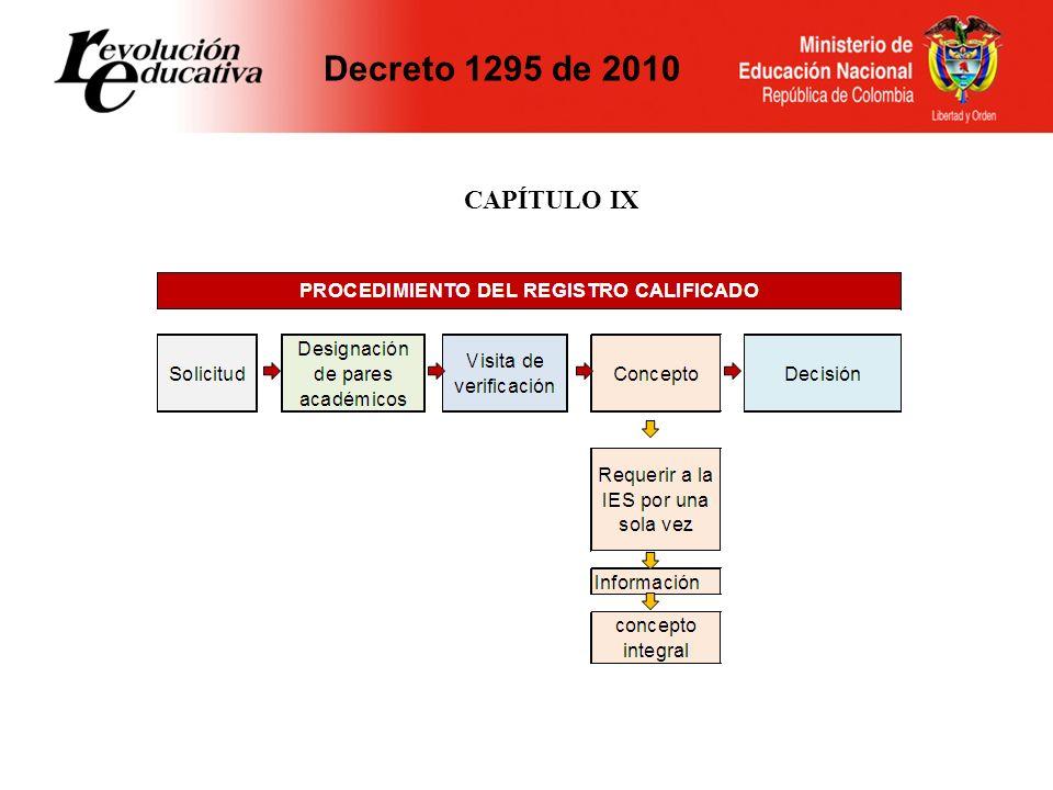 Decreto 1295 de 2010 CAPÍTULO IX