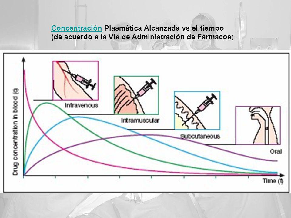 Concentración Plasmática Alcanzada vs el tiempo