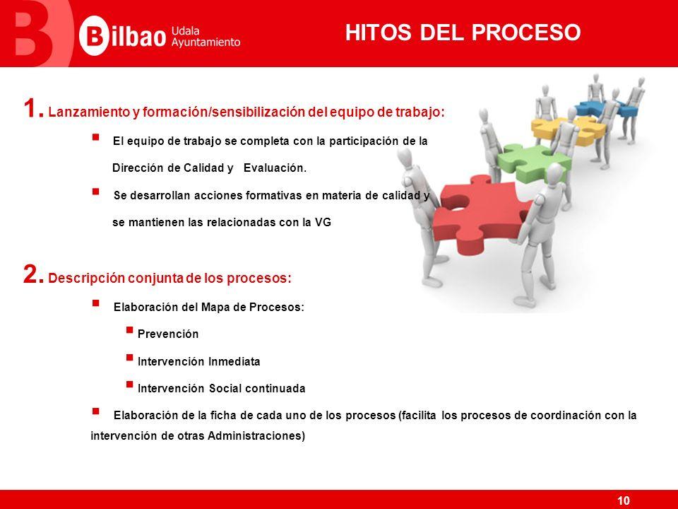 HITOS DEL PROCESO Lanzamiento y formación/sensibilización del equipo de trabajo: El equipo de trabajo se completa con la participación de la.