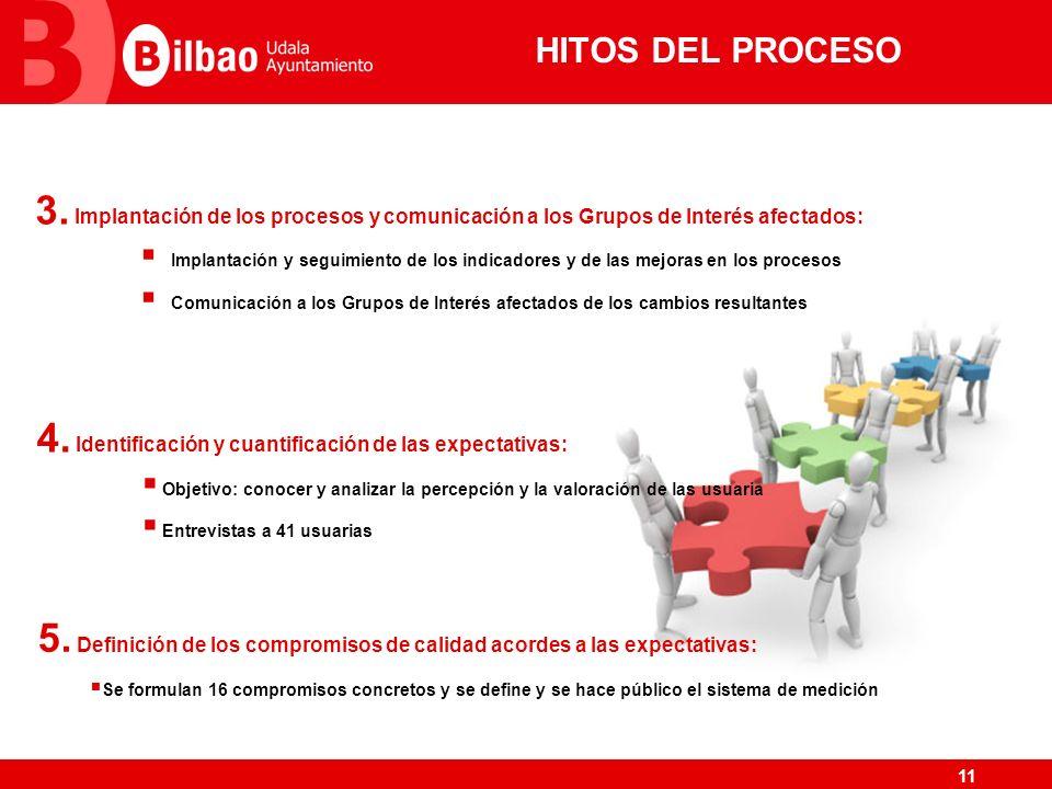 HITOS DEL PROCESO Implantación de los procesos y comunicación a los Grupos de Interés afectados: