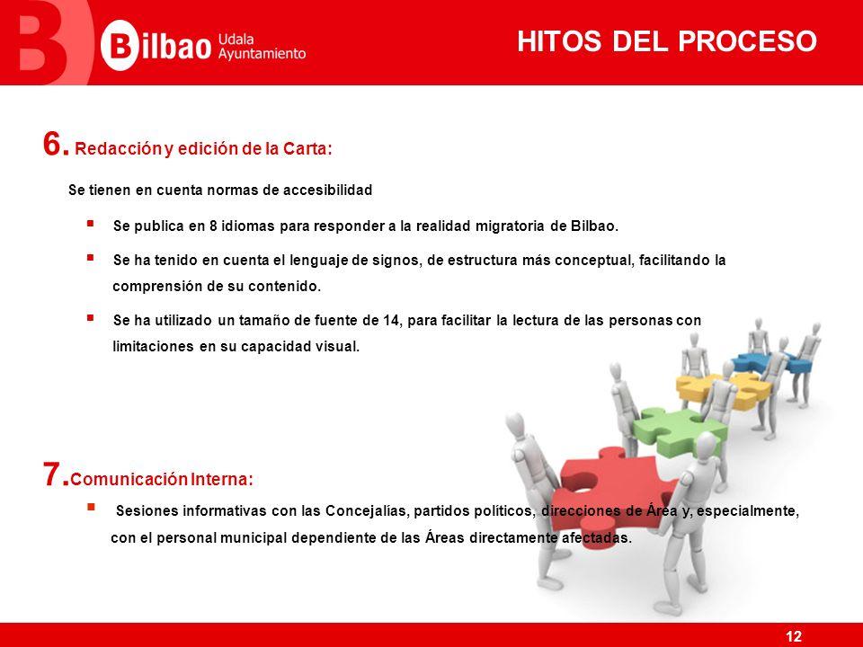 HITOS DEL PROCESO Redacción y edición de la Carta: