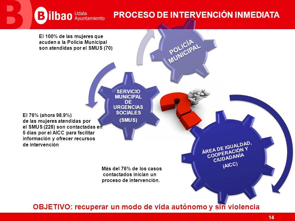 PROCESO DE INTERVENCIÓN INMEDIATA