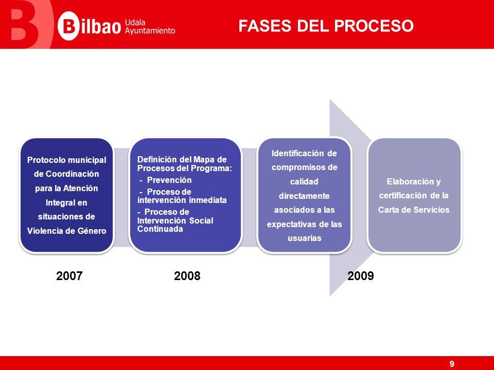 Elaboración y certificación de la Carta de Servicios
