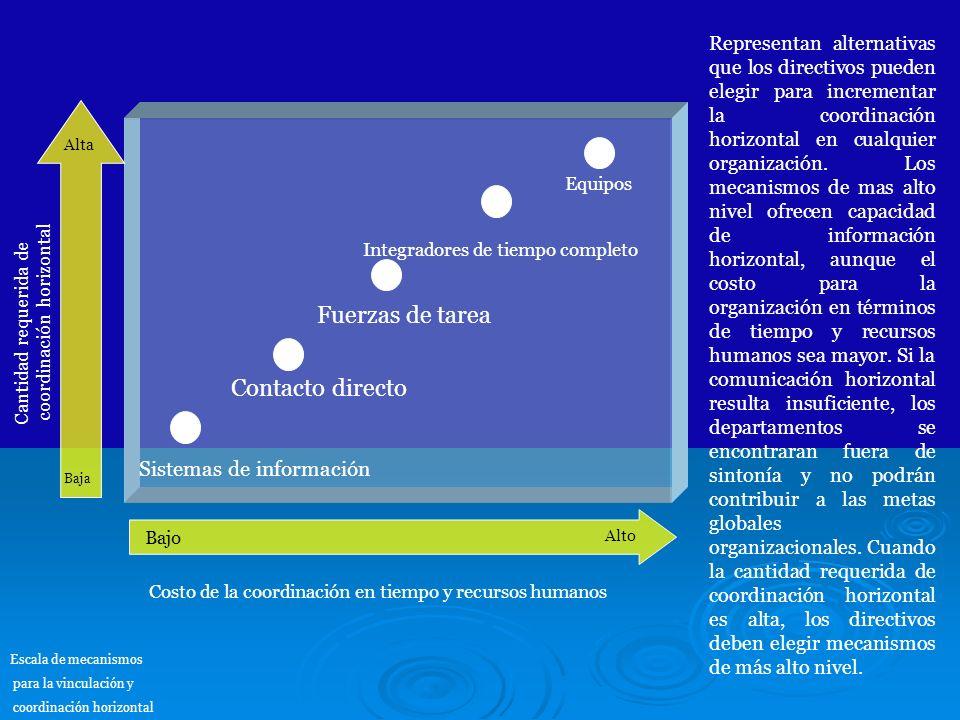 Fuerzas de tarea Contacto directo Sistemas de información