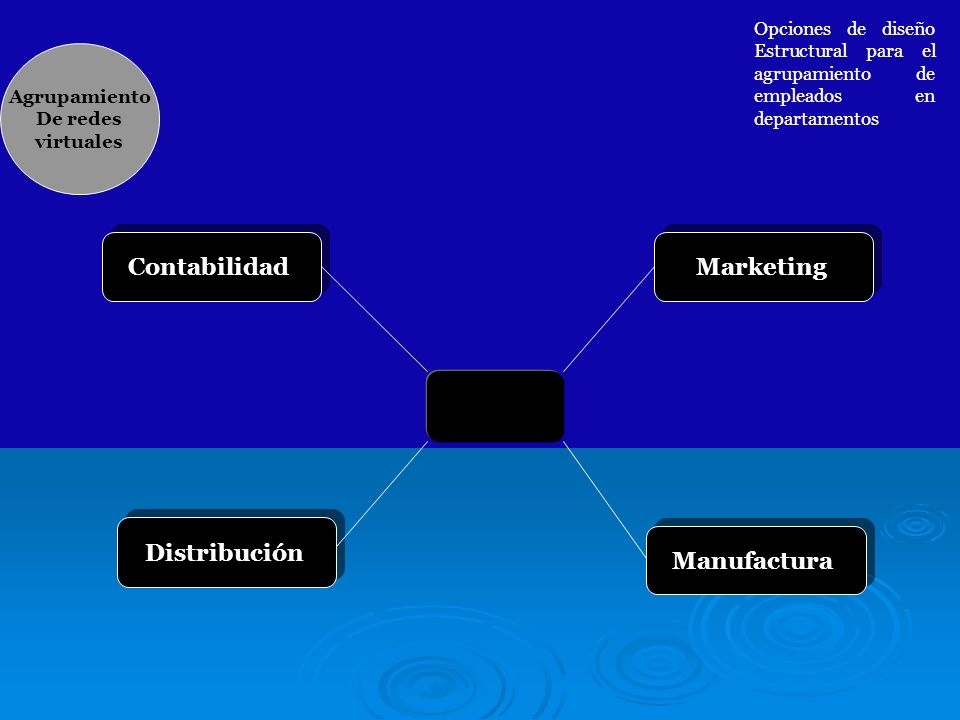 Manufactura Contabilidad Distribución Marketing