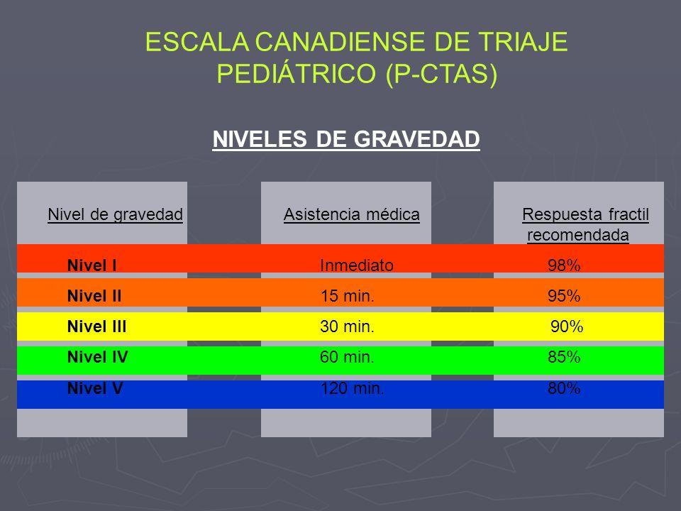 ESCALA CANADIENSE DE TRIAJE PEDIÁTRICO (P-CTAS)