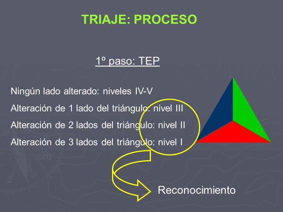 TRIAJE: PROCESO 1º paso: TEP Reconocimiento