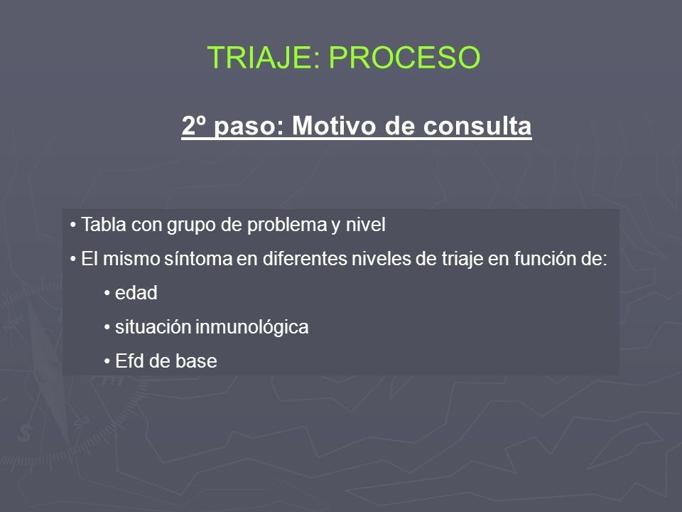 TRIAJE: PROCESO 2º paso: Motivo de consulta