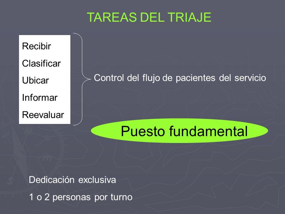 Puesto fundamental TAREAS DEL TRIAJE Recibir Clasificar Ubicar