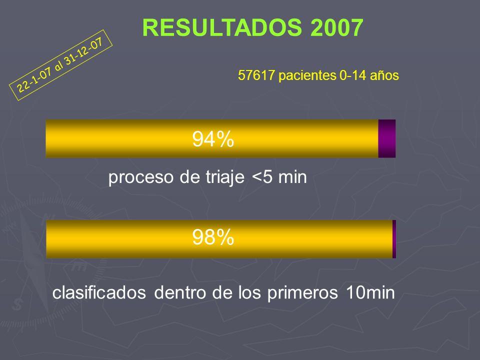 RESULTADOS 2007 94% 98% proceso de triaje <5 min
