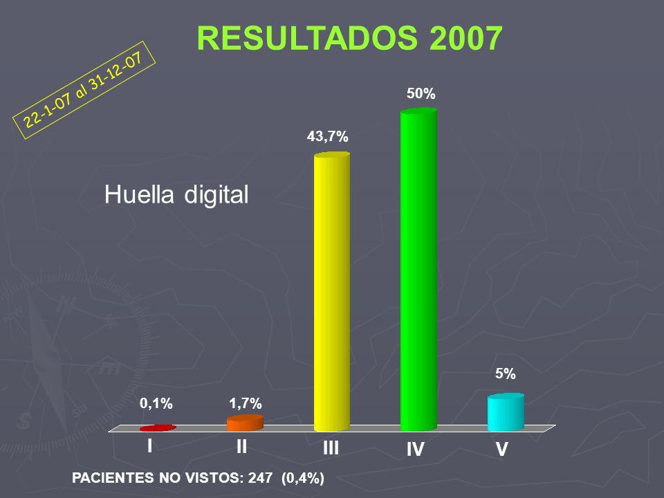 RESULTADOS 2007 Huella digital I II III IV V 22-1-07 al 31-12-07 50%