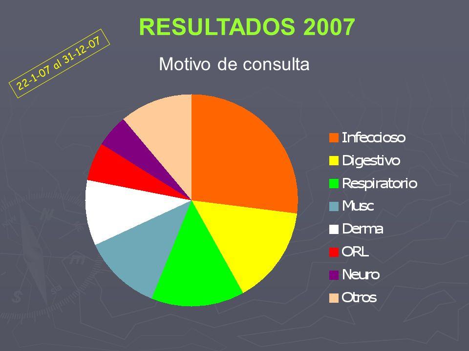 RESULTADOS 2007 Motivo de consulta 22-1-07 al 31-12-07