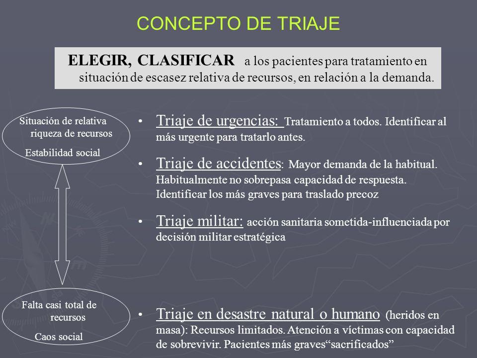CONCEPTO DE TRIAJE ELEGIR, CLASIFICAR a los pacientes para tratamiento en situación de escasez relativa de recursos, en relación a la demanda.