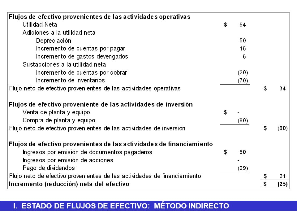 I. ESTADO DE FLUJOS DE EFECTIVO: MÉTODO INDIRECTO