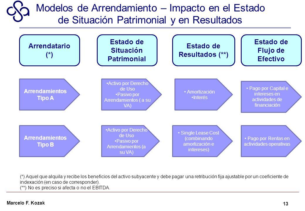 Modelos de Arrendamiento – Impacto en el Estado de Situación Patrimonial y en Resultados