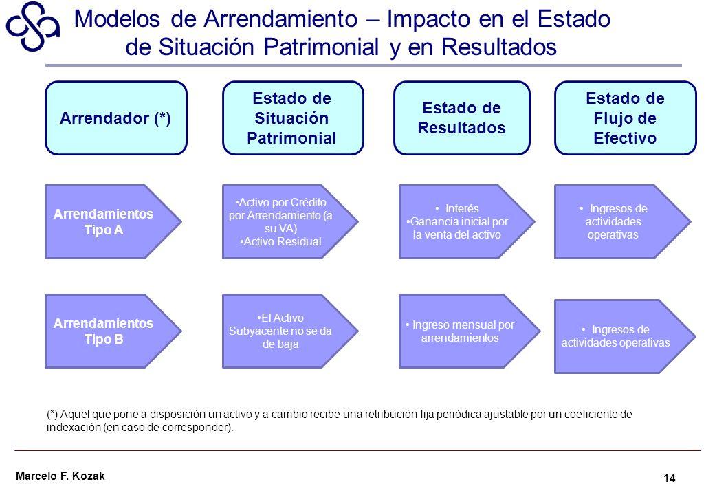 Estado de Situación Patrimonial Estado de Flujo de Efectivo