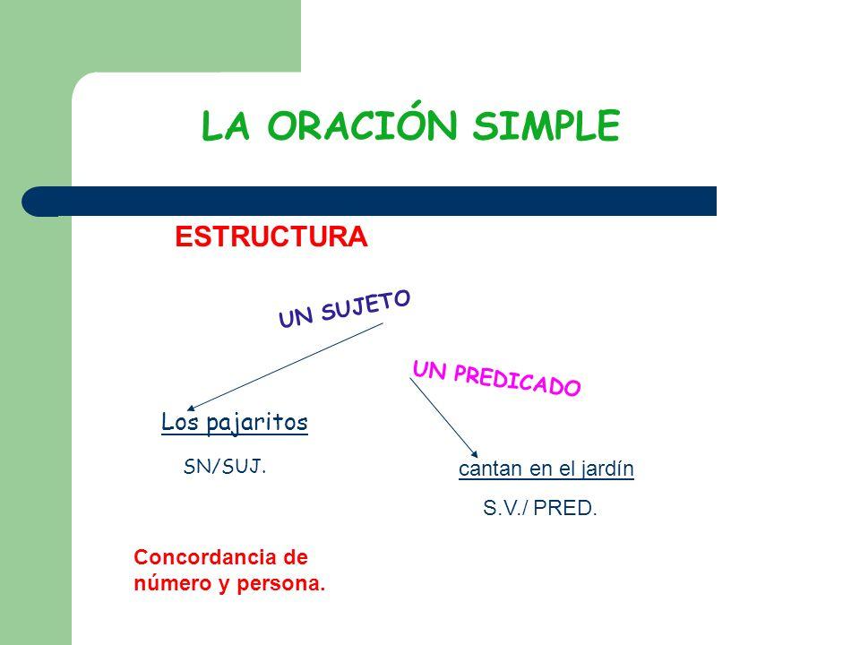 LA ORACIÓN SIMPLE ESTRUCTURA Los pajaritos SN/SUJ. UN SUJETO