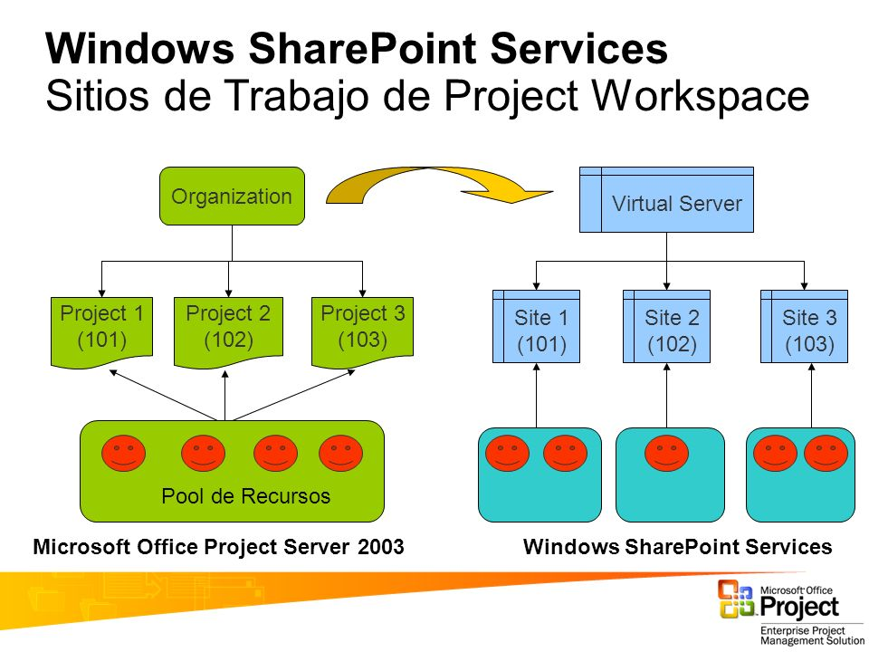 Windows SharePoint Services Sitios de Trabajo de Project Workspace