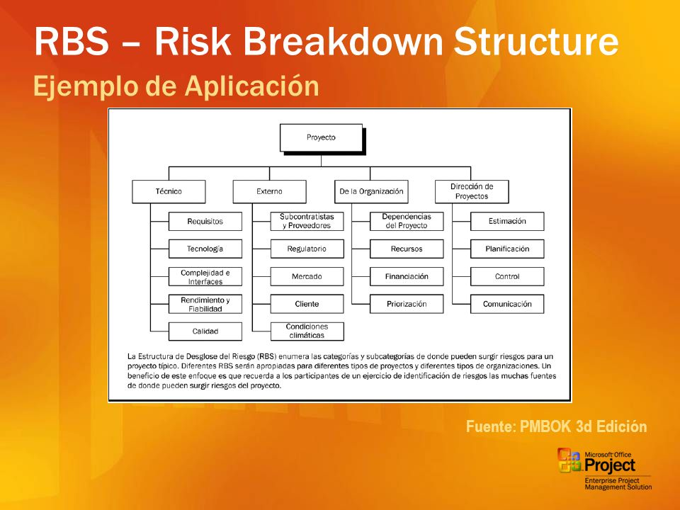 RBS – Risk Breakdown Structure