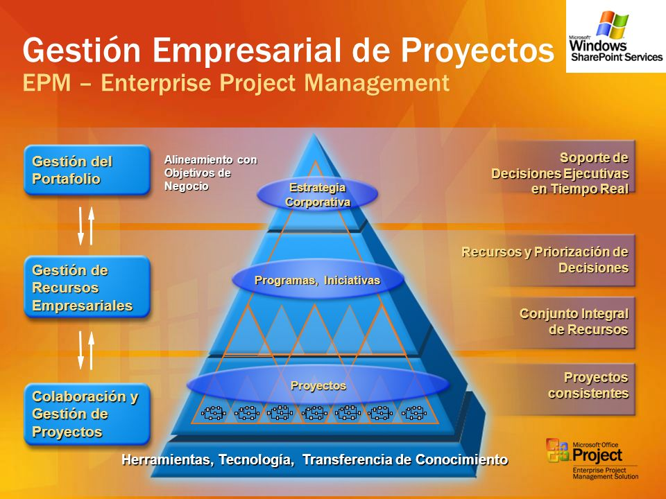 Gestión Empresarial de Proyectos EPM – Enterprise Project Management