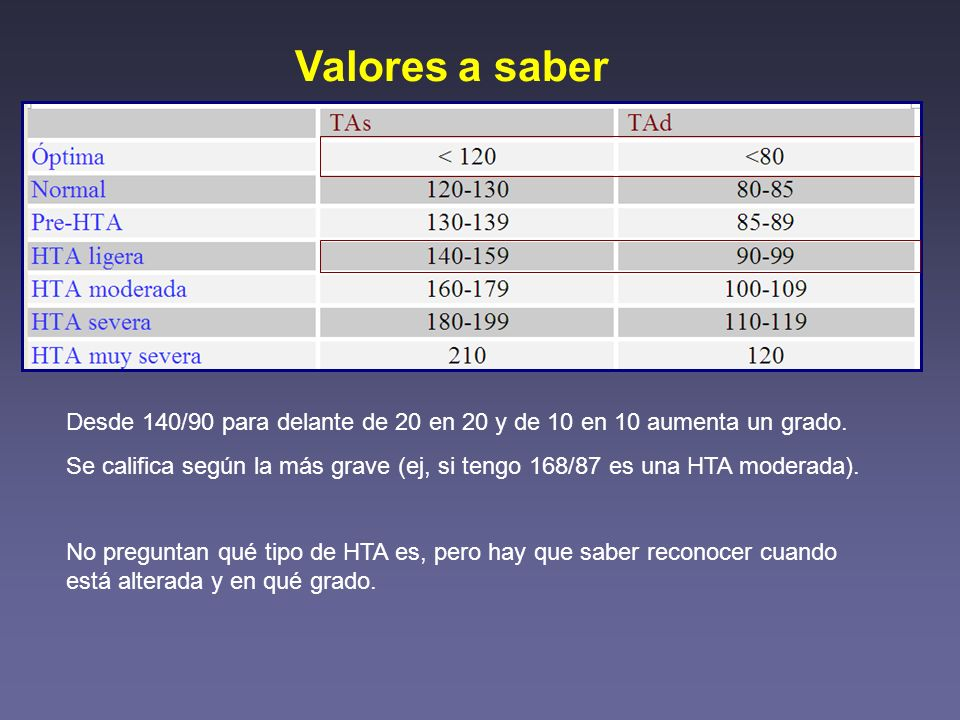 Valores a saberDesde 140/90 para delante de 20 en 20 y de 10 en 10 aumenta un grado.