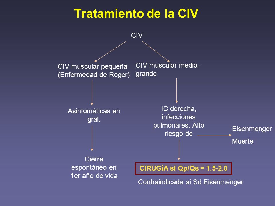 Tratamiento de la CIV CIV CIV muscular media-grande