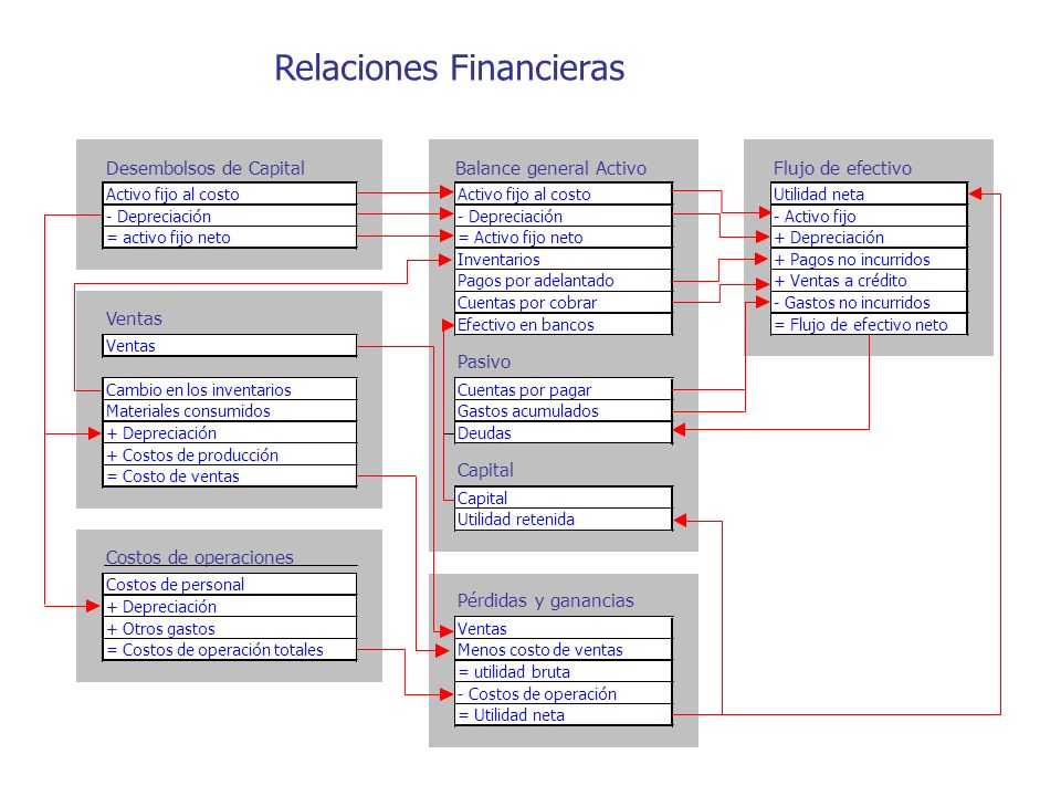 Relaciones Financieras